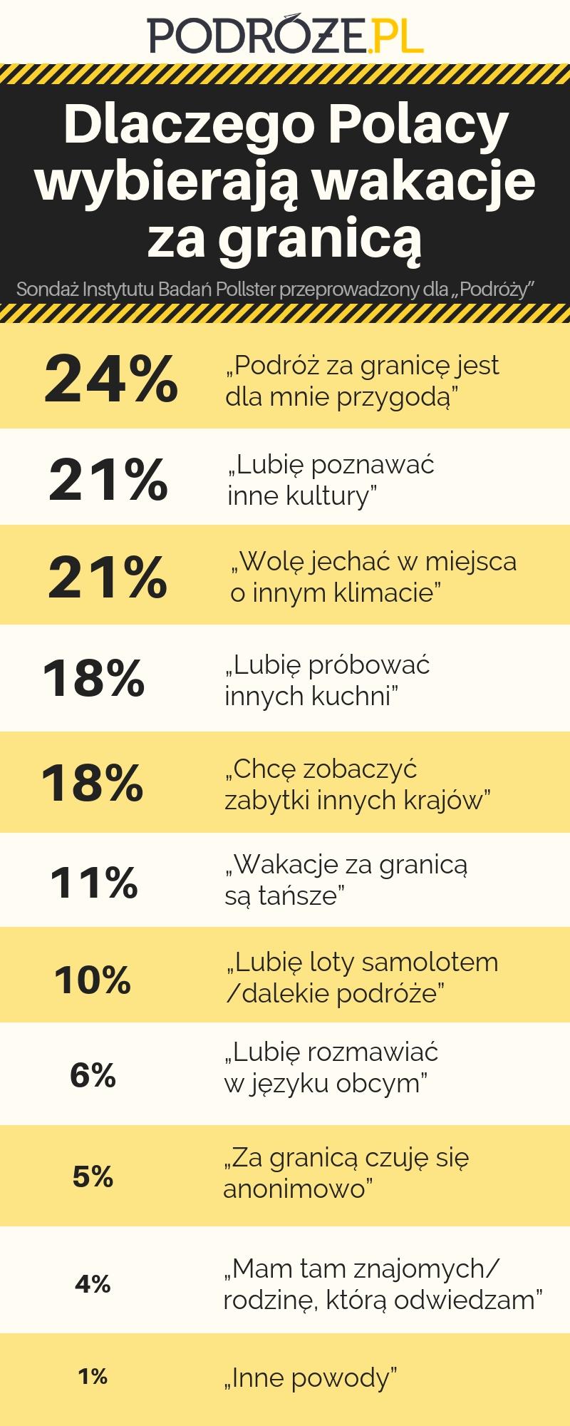 Dlaczego Polacy chcą wyjeżdżać z kraju